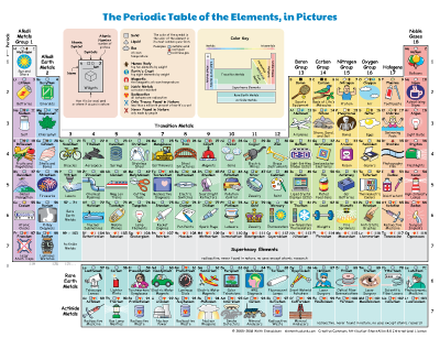 Periodic table of the elements in pictures and words the periodic table of the elements in pictures urtaz Choice Image